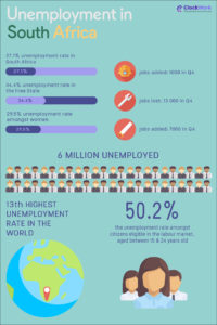 Unemployment in South Africa [Infographic]